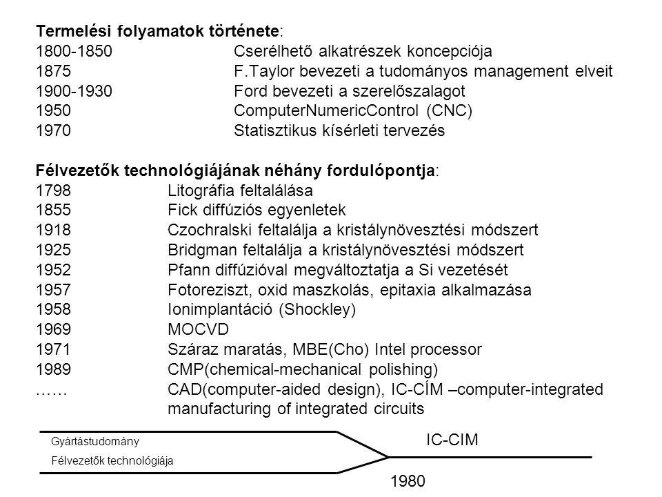 Termelési folyamatok története: 1800-1850