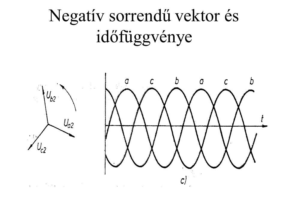Negatív sorrendű vektor és időfüggvénye