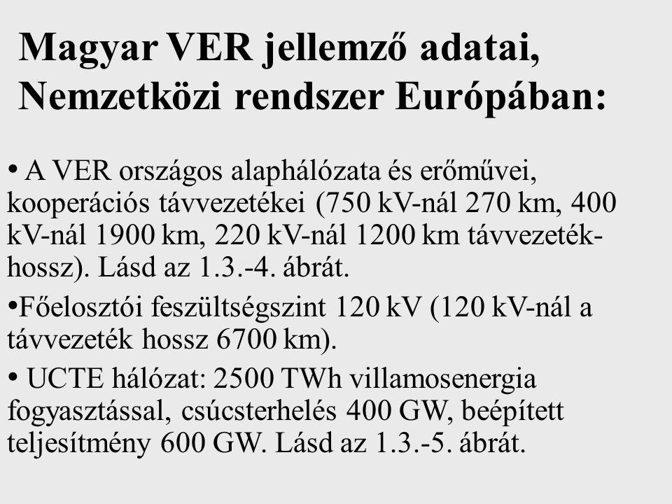 Magyar VER jellemző adatai, Nemzetközi rendszer Európában:
