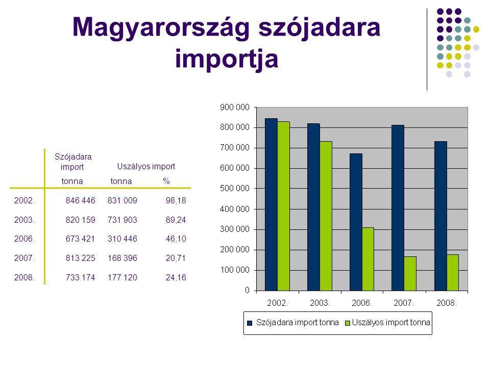 Magyarország szójadara importja