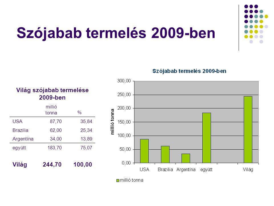 Szójabab termelés 2009-ben