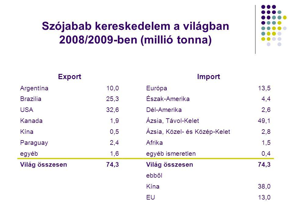Szójabab kereskedelem a világban 2008/2009-ben (millió tonna)