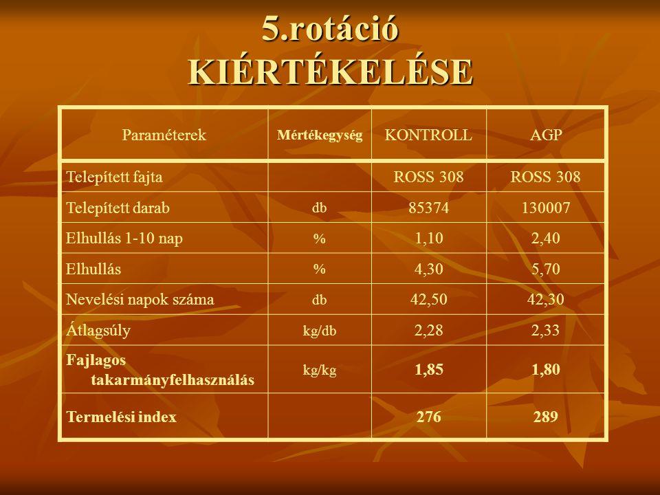 5.rotáció KIÉRTÉKELÉSE Paraméterek KONTROLL AGP Telepített fajta