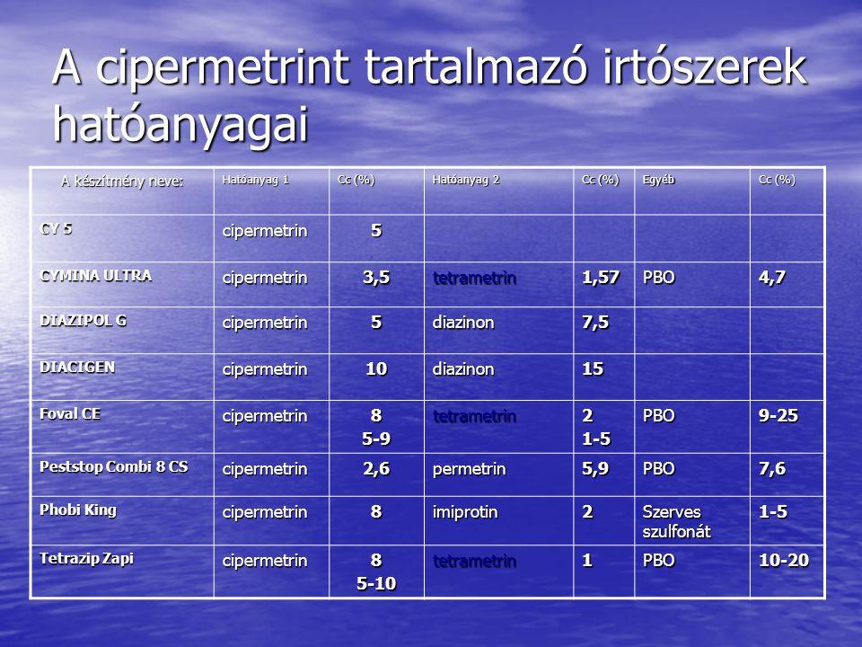 A cipermetrint tartalmazó irtószerek hatóanyagai