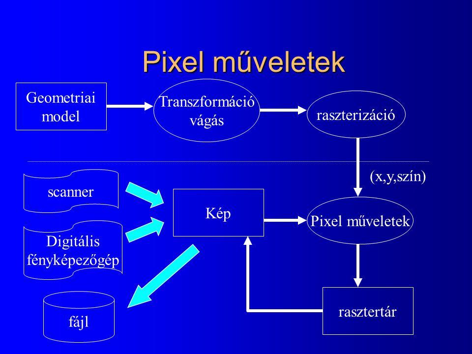 Pixel műveletek Transzformáció vágás Geometriai model raszterizáció
