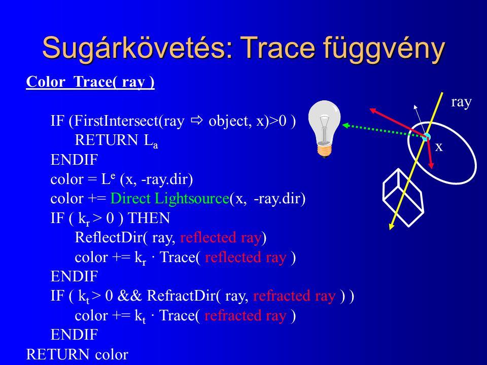 Sugárkövetés: Trace függvény