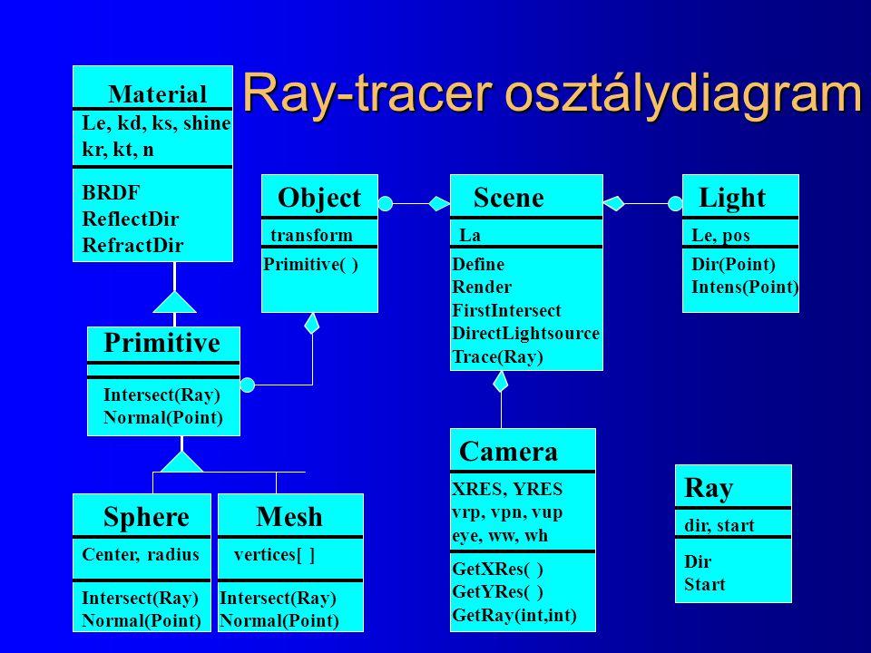 Ray-tracer osztálydiagram