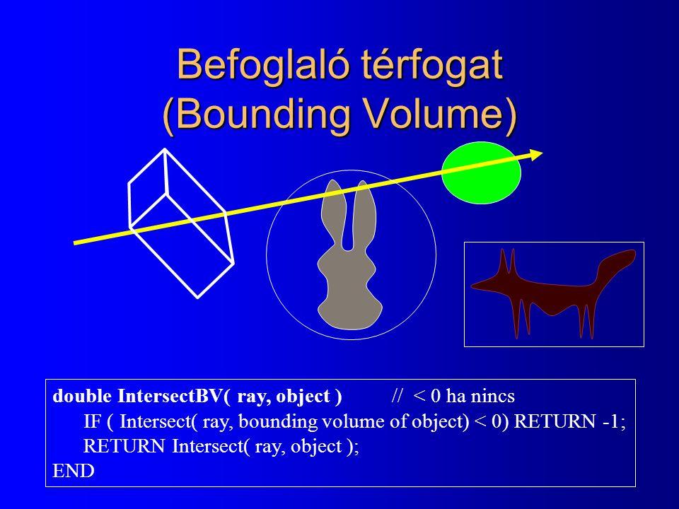 Befoglaló térfogat (Bounding Volume)