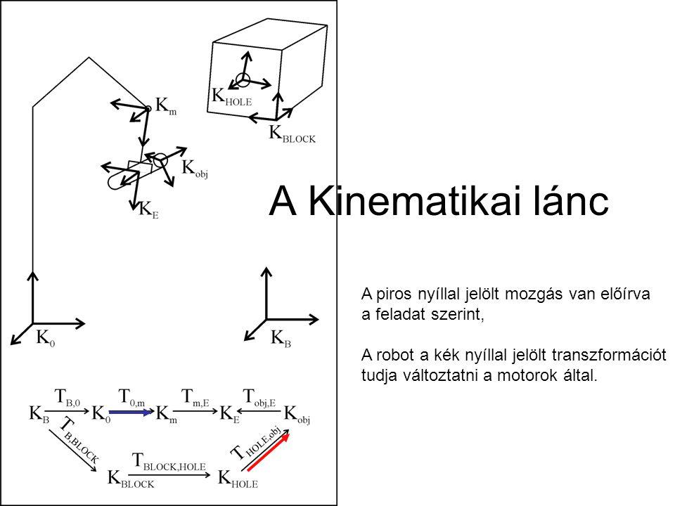 A Kinematikai lánc A piros nyíllal jelölt mozgás van előírva
