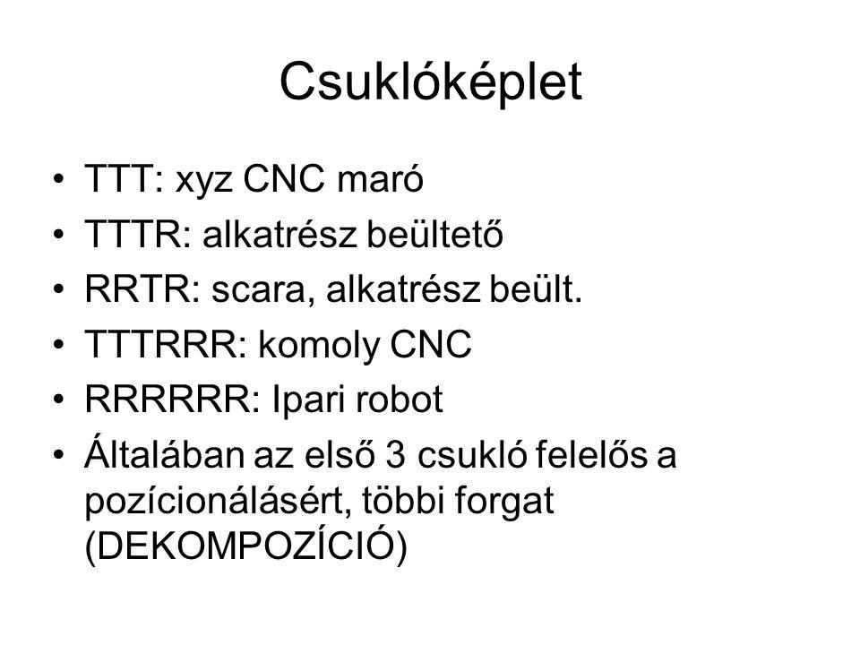 Csuklóképlet TTT: xyz CNC maró TTTR: alkatrész beültető