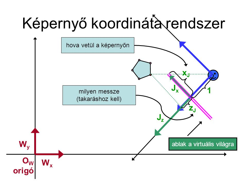 Képernyő koordináta rendszer
