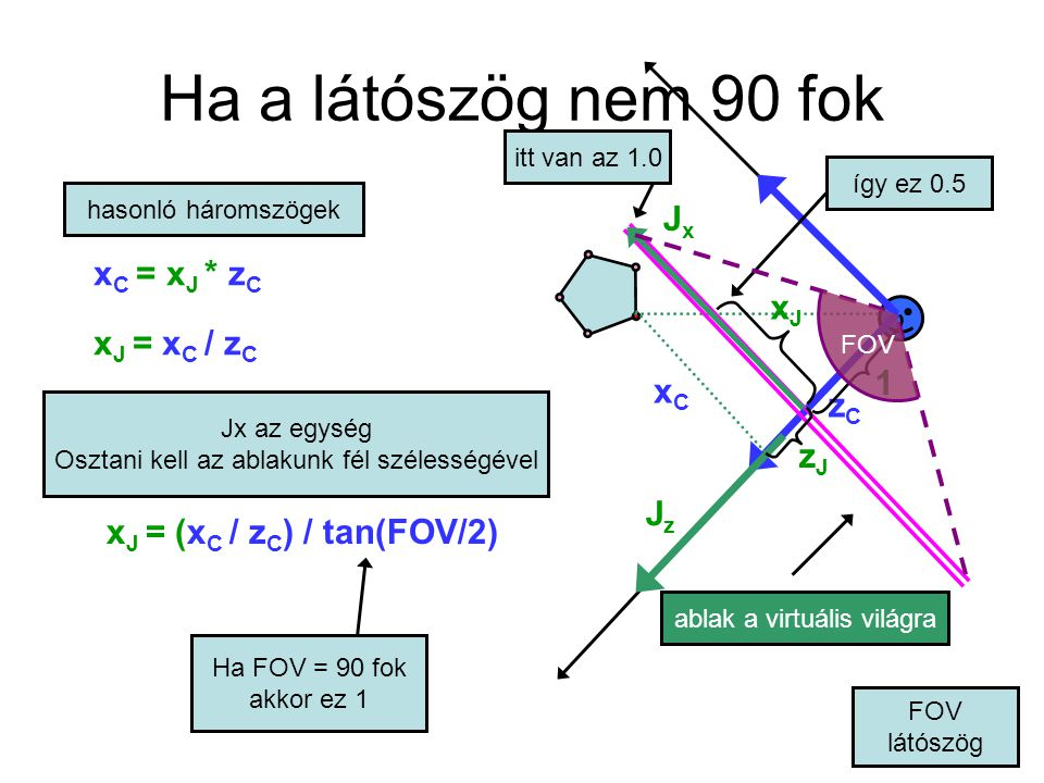 Ha a látószög nem 90 fok Jx xC = xJ * zC xJ = xC / zC xJ 1 xC zC zJ Jz
