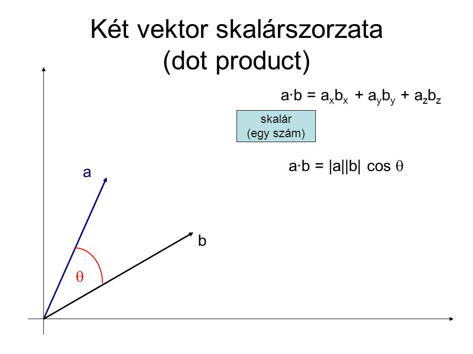 Két vektor skalárszorzata (dot product)