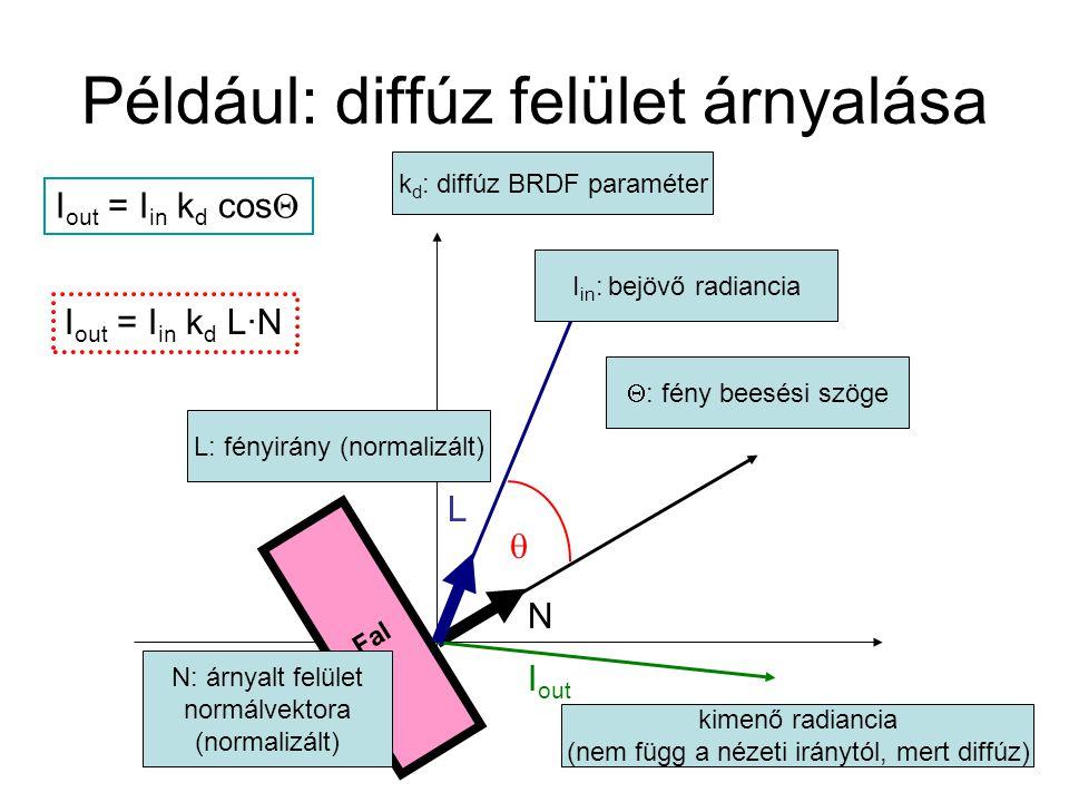 Például: diffúz felület árnyalása