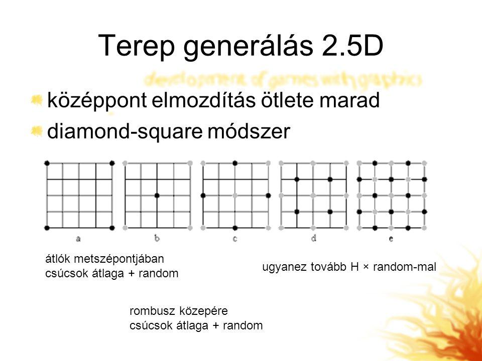 Terep generálás 2.5D középpont elmozdítás ötlete marad