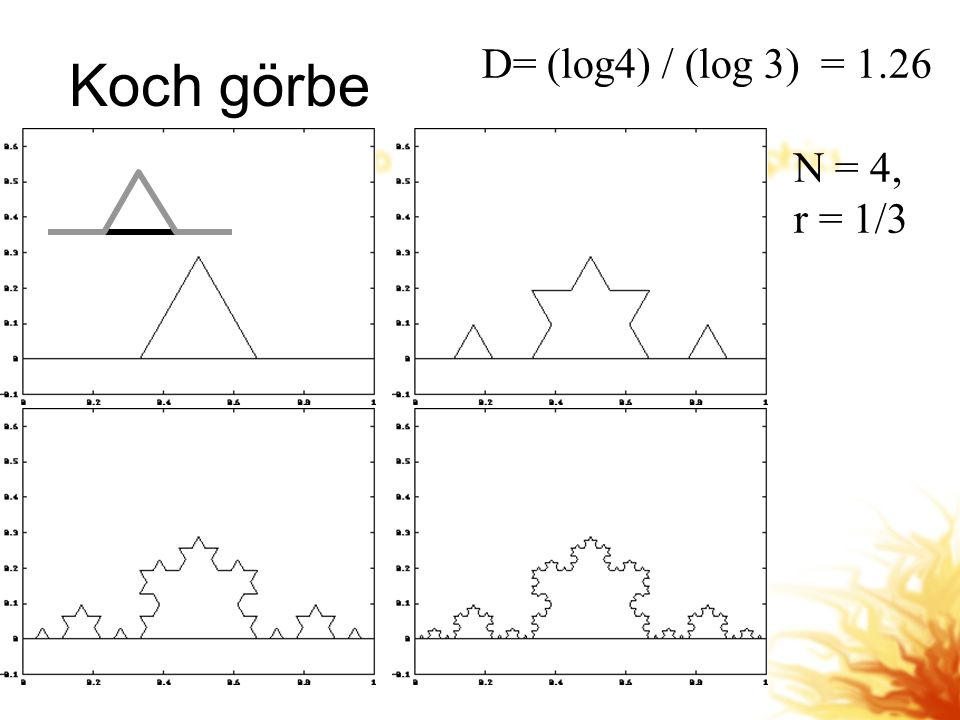 Koch görbe D= (log4) / (log 3) = 1.26 N = 4, r = 1/3