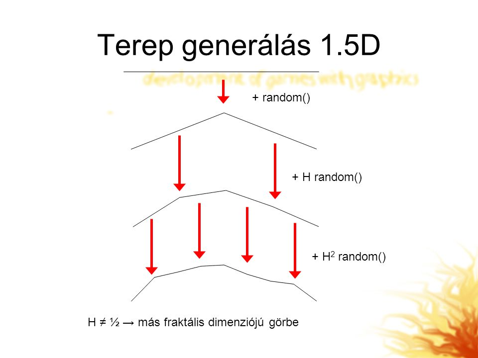 Terep generálás 1.5D + random() + H random() + H2 random()