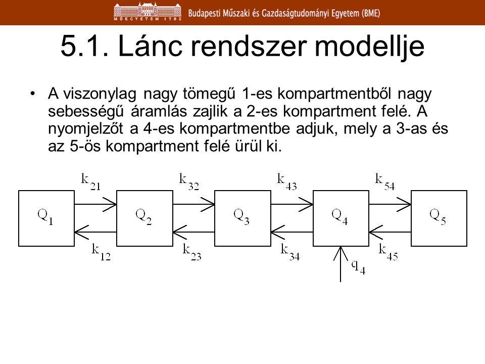 5.1. Lánc rendszer modellje