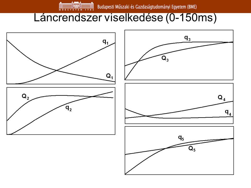Láncrendszer viselkedése (0-150ms)