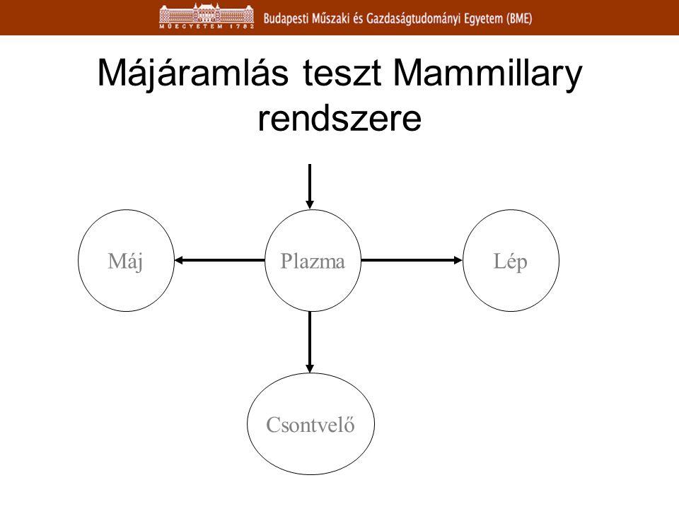 Májáramlás teszt Mammillary rendszere