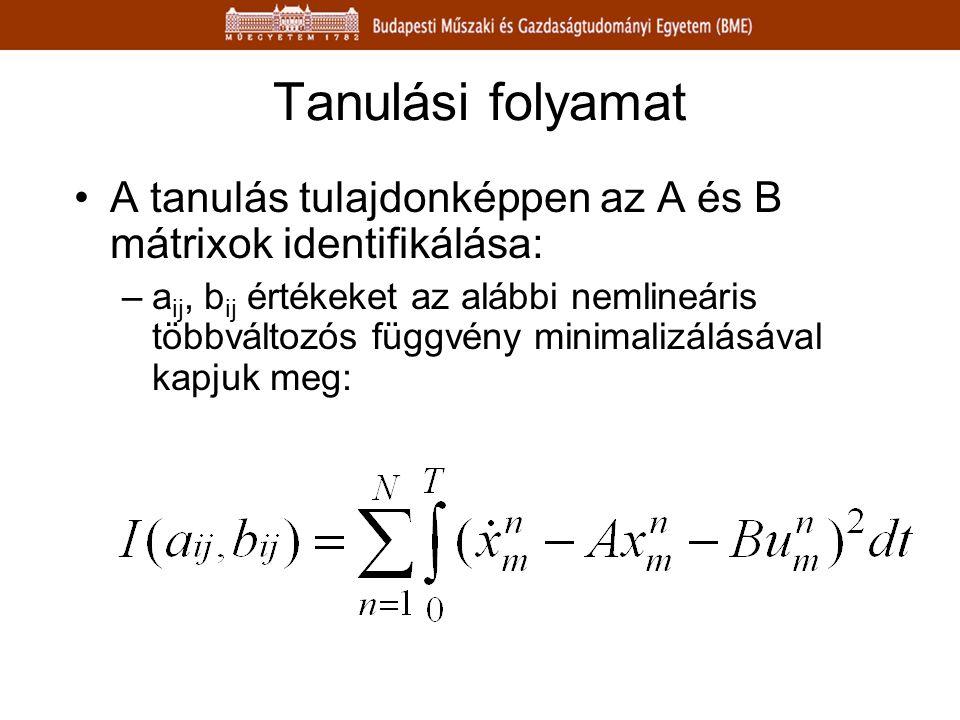 Tanulási folyamat A tanulás tulajdonképpen az A és B mátrixok identifikálása: