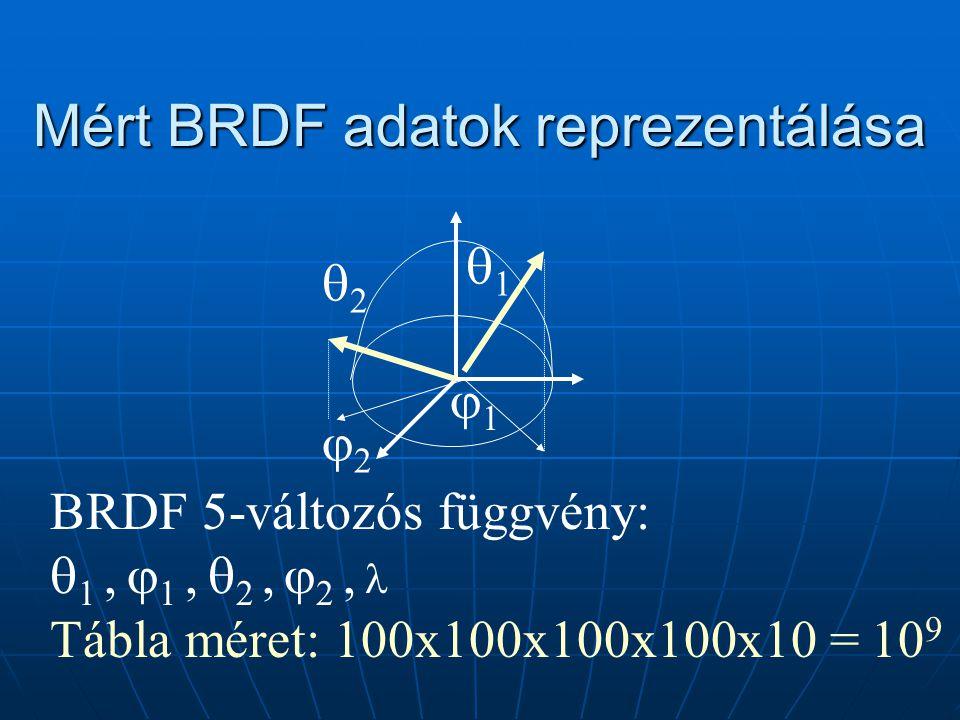 Mért BRDF adatok reprezentálása