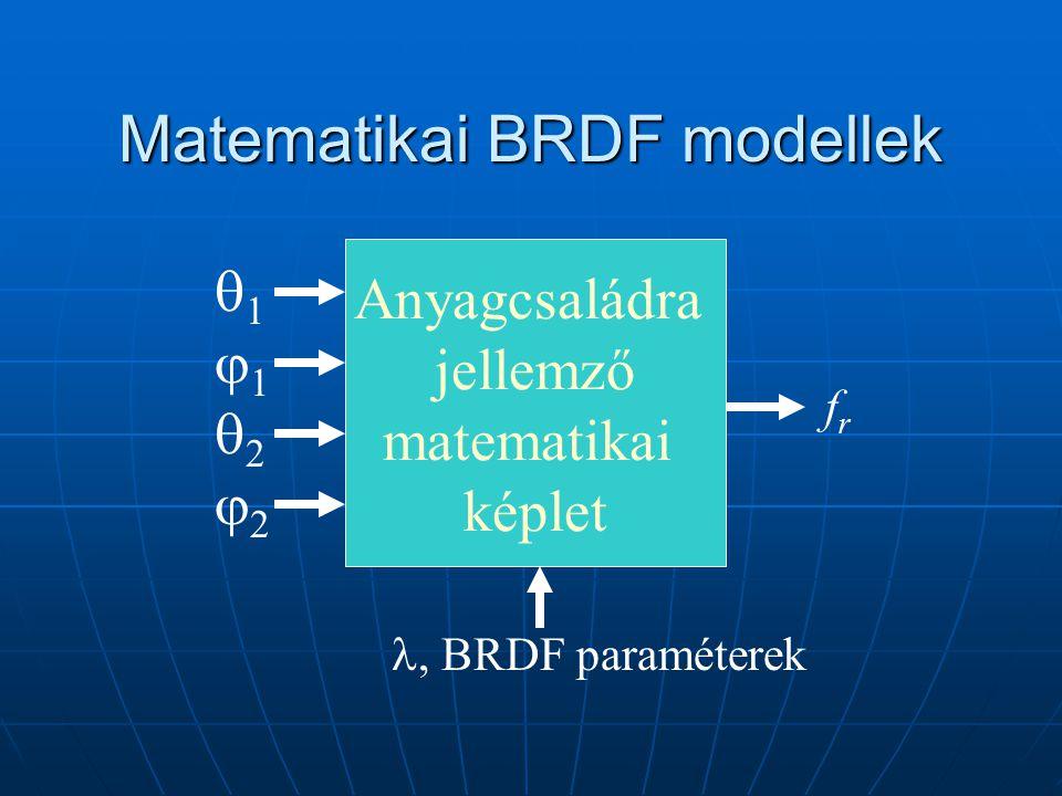 Matematikai BRDF modellek