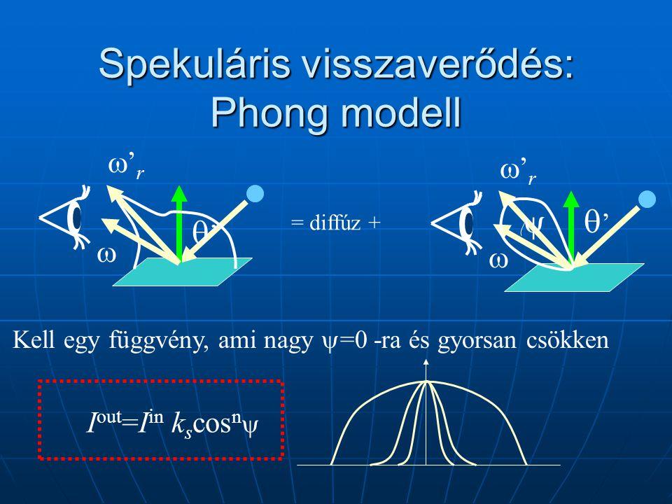 Spekuláris visszaverődés: Phong modell