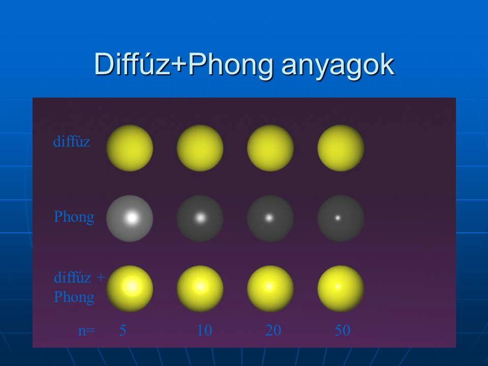 Diffúz+Phong anyagok diffúz. Phong. diffúz + Phong.