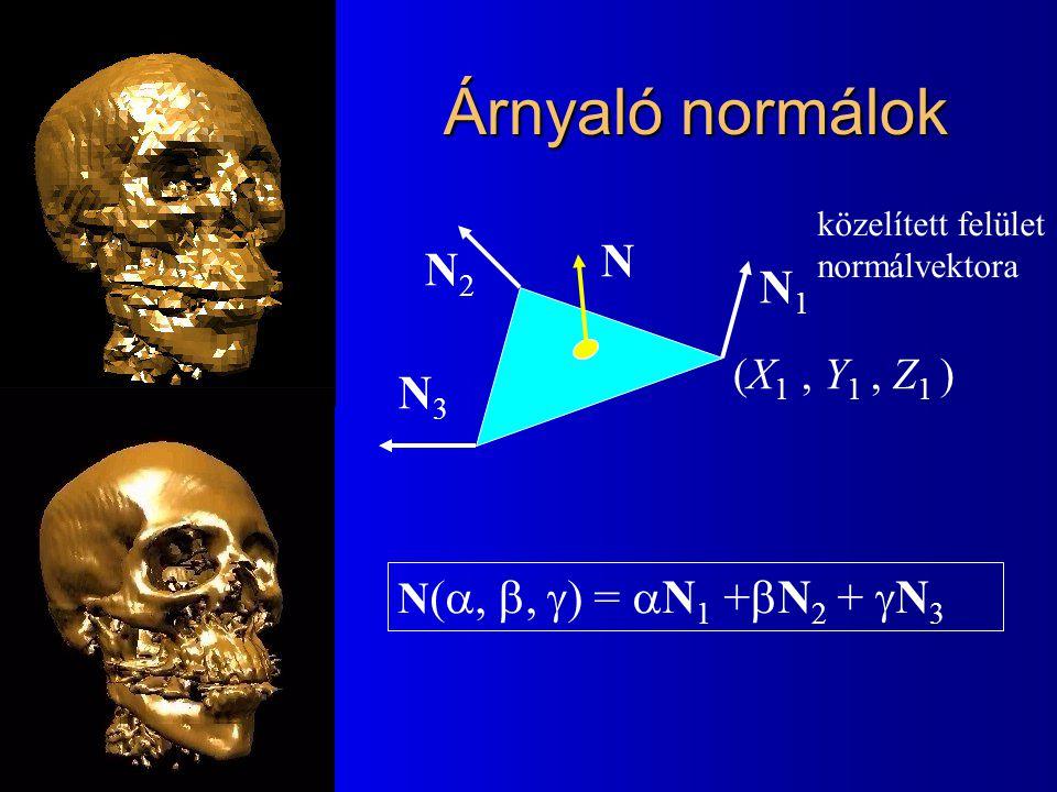 Árnyaló normálok N N2 N1 N3 (X1 , Y1 , Z1 )