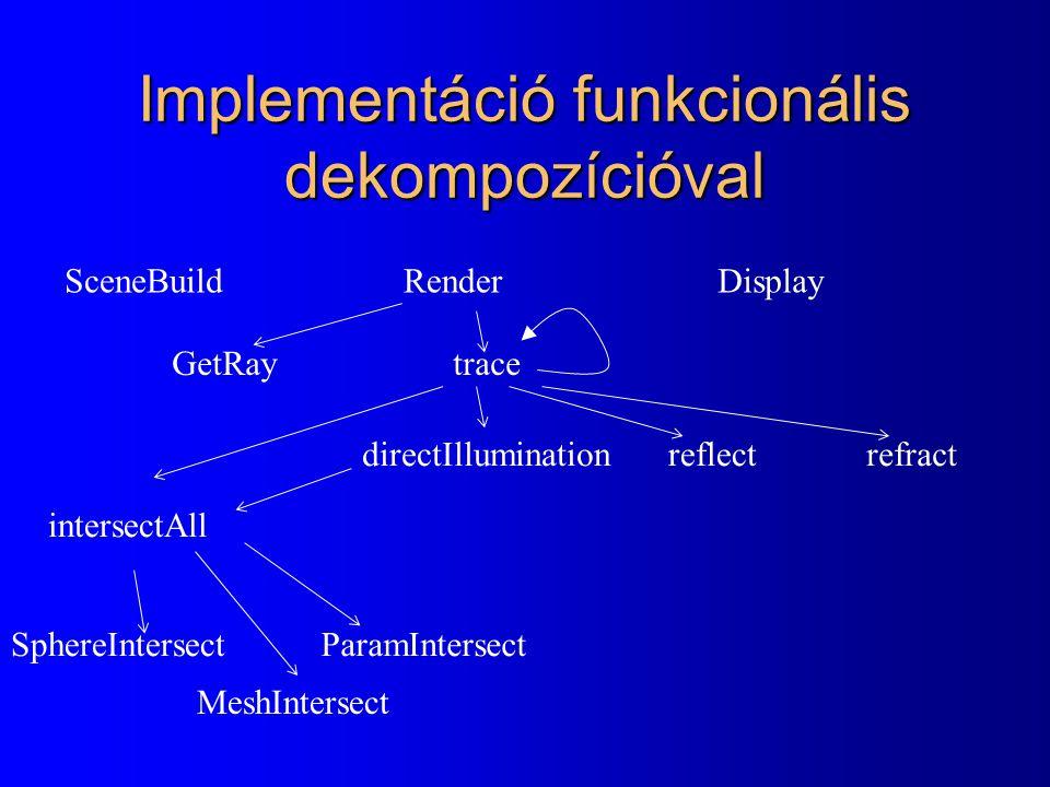 Implementáció funkcionális dekompozícióval