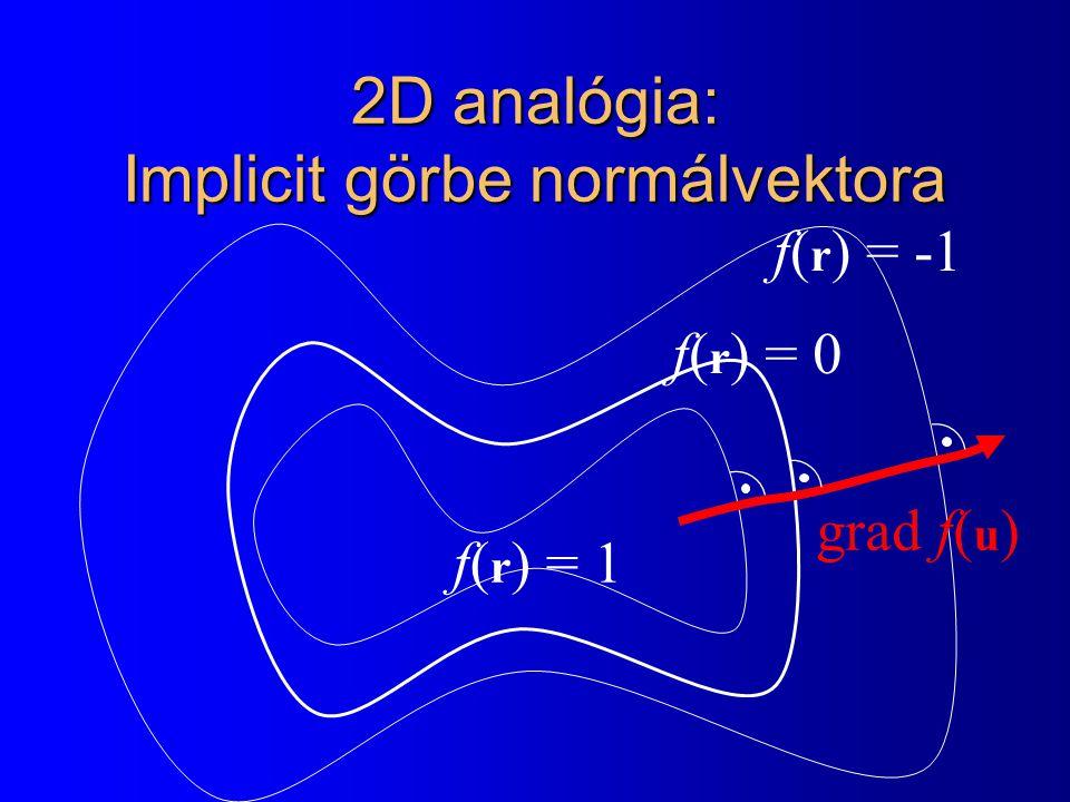 2D analógia: Implicit görbe normálvektora