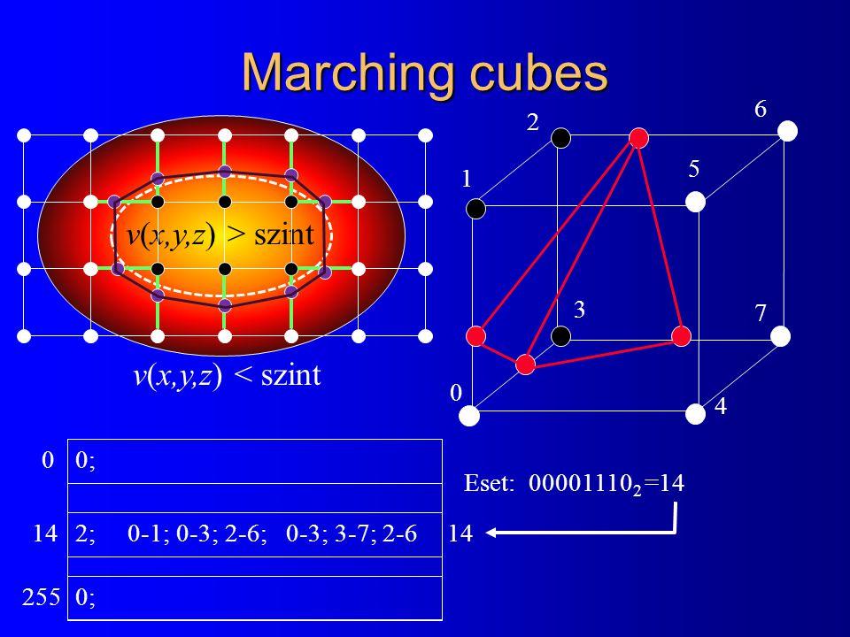 Marching cubes v(x,y,z) > szint v(x,y,z) < szint 6 2 5 1 3 7 4