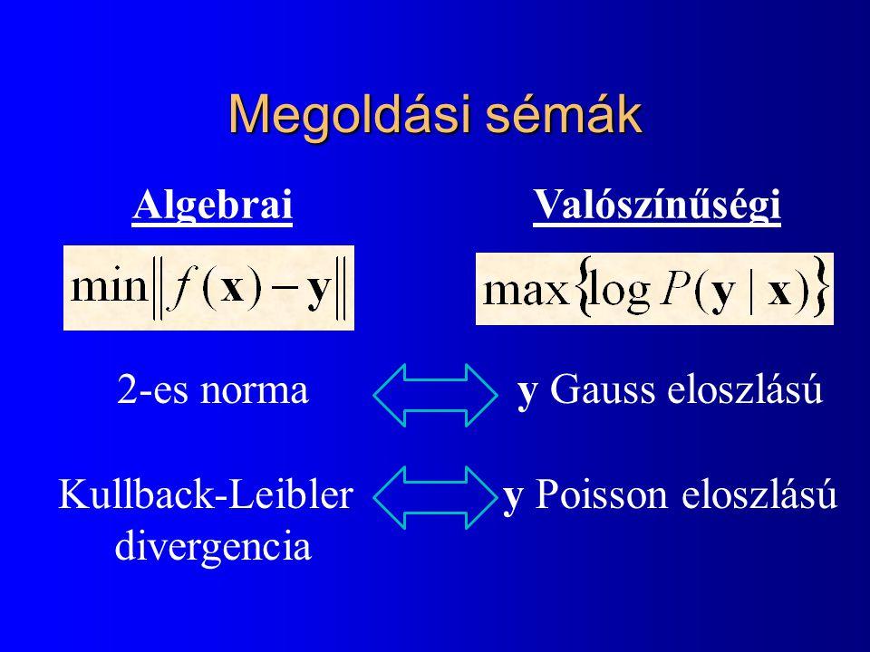 Megoldási sémák Algebrai Valószínűségi 2-es norma Kullback-Leibler