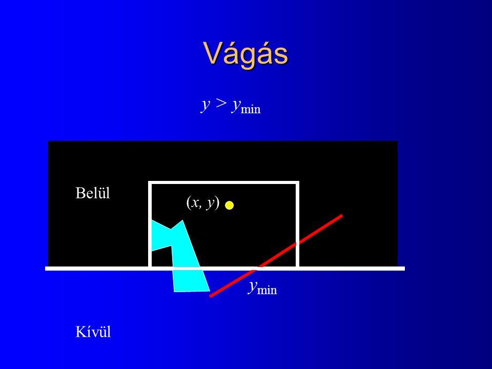 Vágás y > ymin Belül (x, y) ymin Kívül