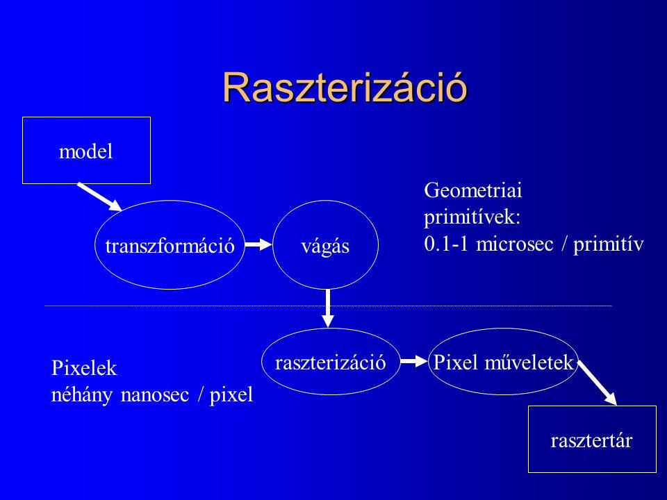 Raszterizáció model Geometriai primitívek: 0.1-1 microsec / primitív