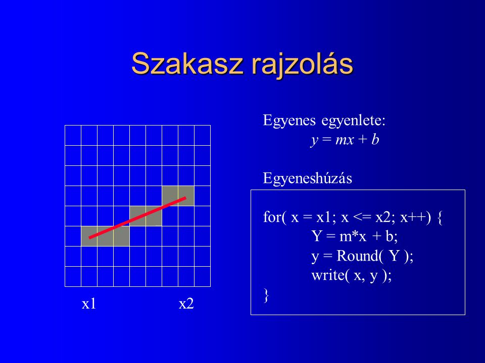 Szakasz rajzolás Egyenes egyenlete: y = mx + b Egyeneshúzás