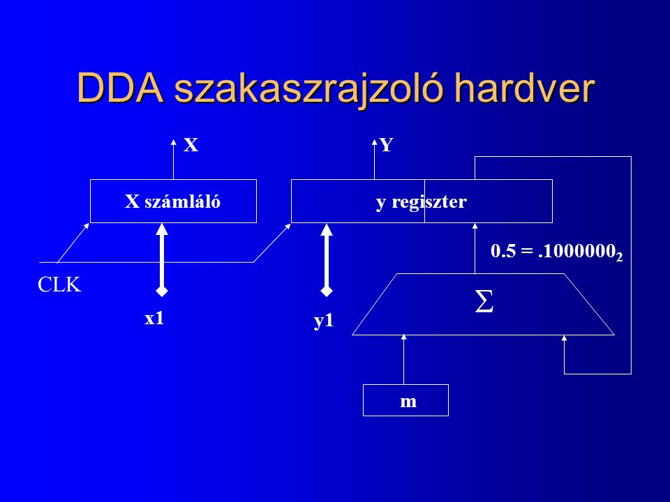 DDA szakaszrajzoló hardver