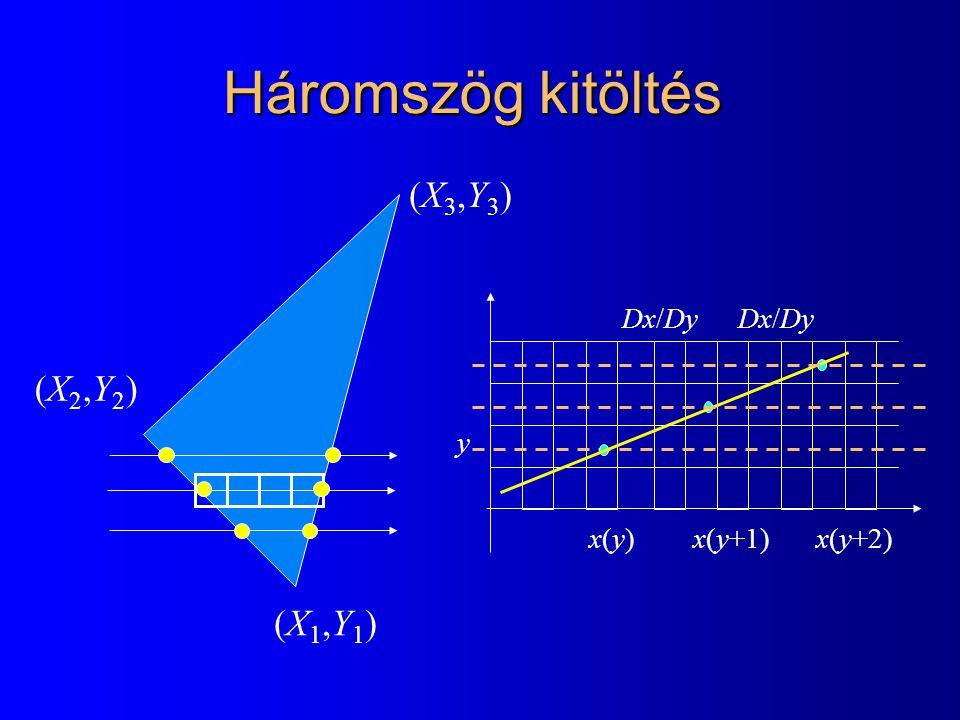 Háromszög kitöltés (X3,Y3) (X2,Y2) (X1,Y1) Dx/Dy Dx/Dy y x(y) x(y+1)