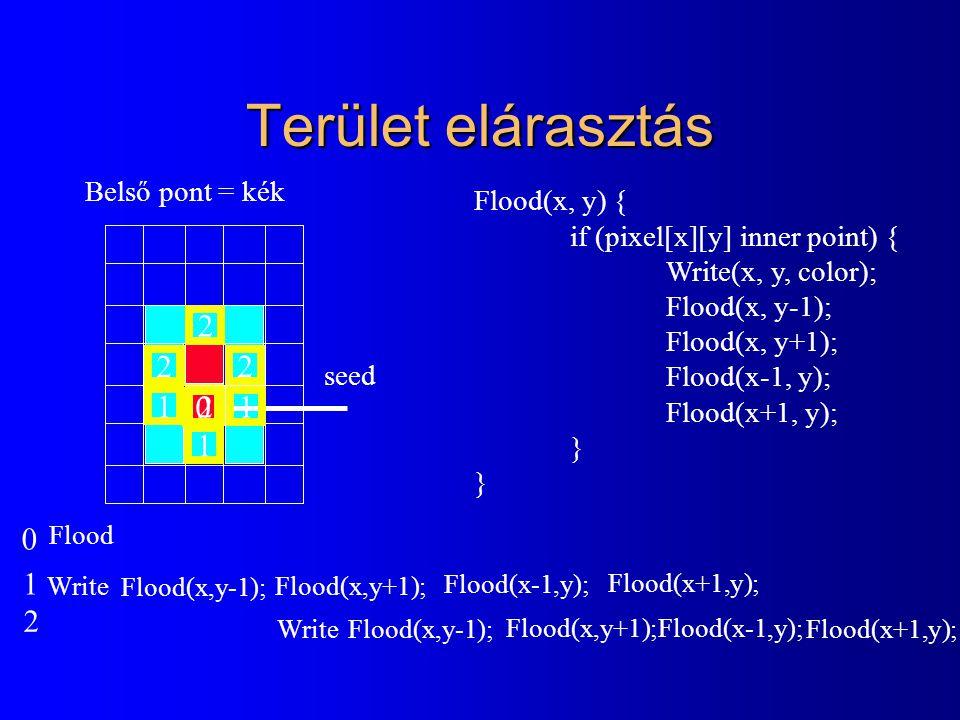 Terület elárasztás 2 2 1 2 1 2 1 1 1 2 Belső pont = kék Flood(x, y) {