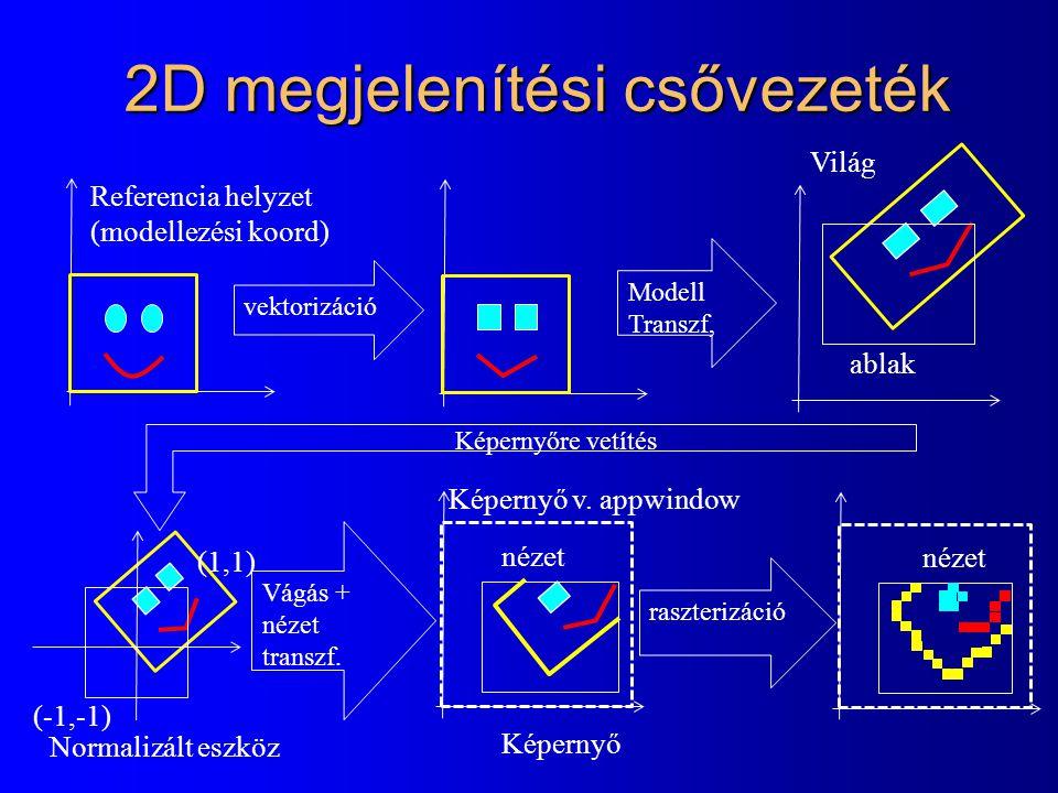2D megjelenítési csővezeték