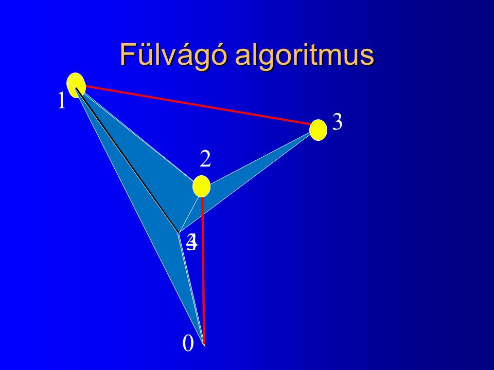 Fülvágó algoritmus 1. 3. 2. 3. 4.