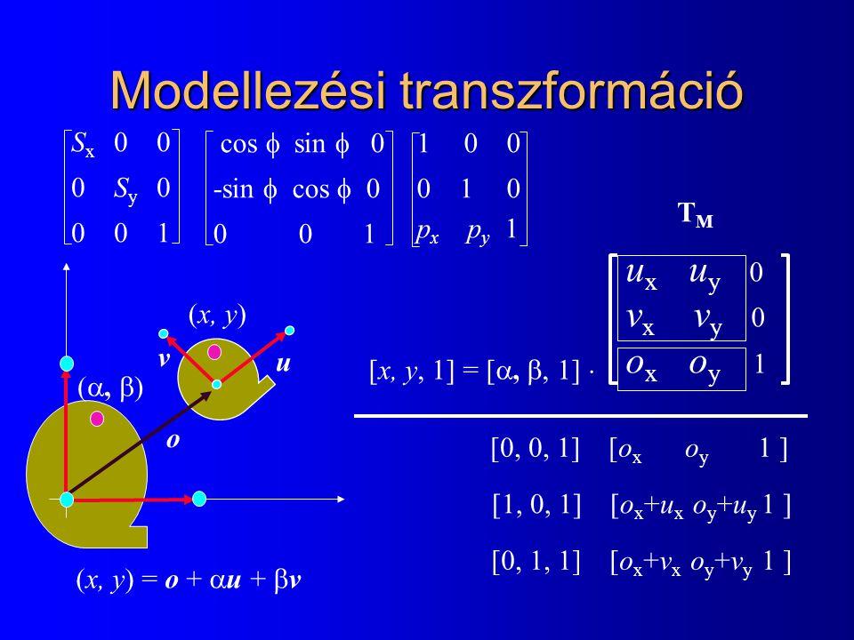 Modellezési transzformáció
