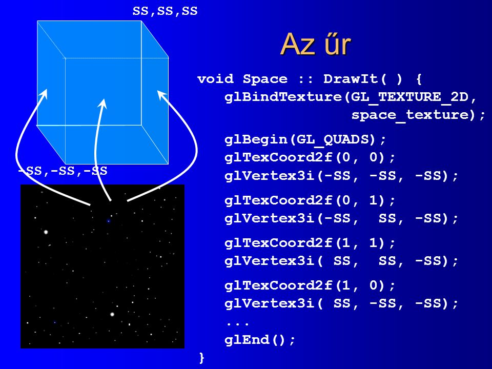 Az űr void Space :: DrawIt( ) { glBindTexture(GL_TEXTURE_2D,