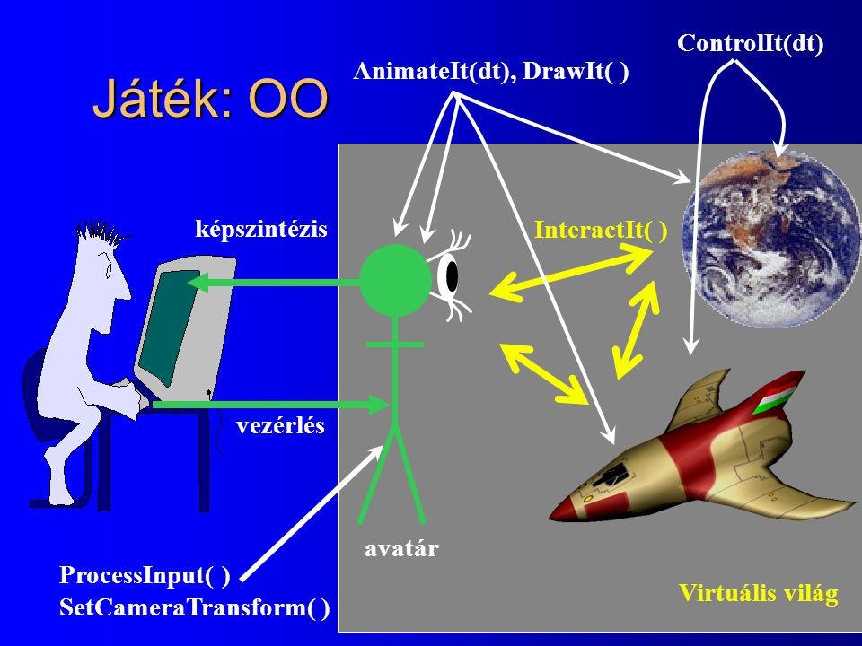 Játék: OO ControlIt(dt) AnimateIt(dt), DrawIt( ) képszintézis