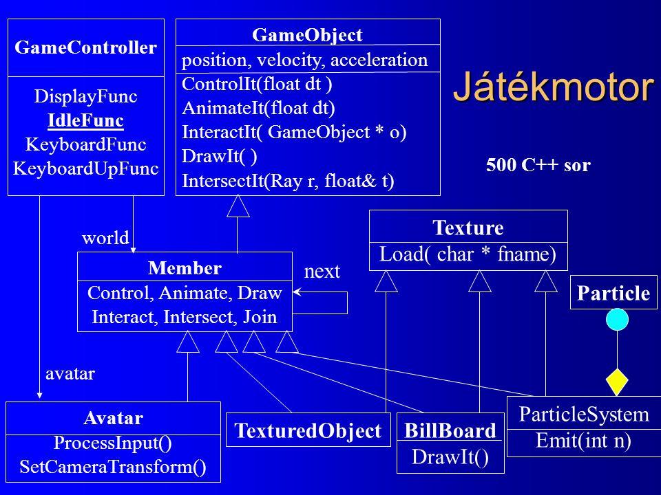 Játékmotor Texture Load( char * fname) next Particle ParticleSystem