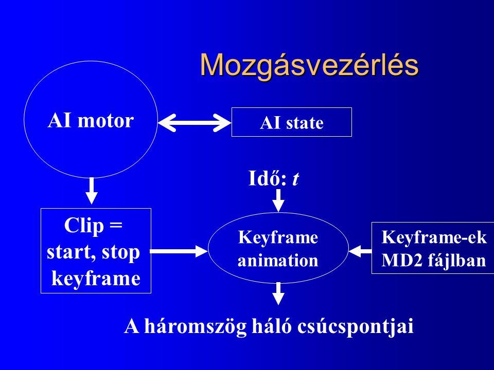 Mozgásvezérlés AI motor Idő: t Clip = start, stop keyframe