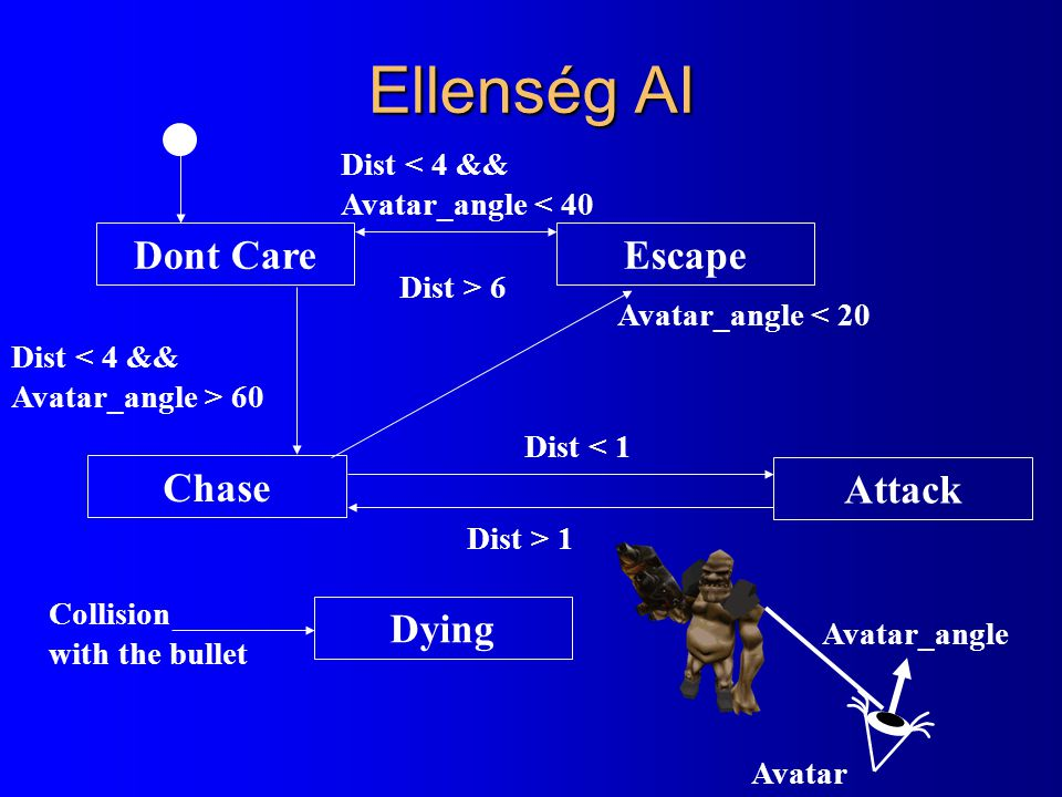 Ellenség AI Dont Care Escape Chase Attack Dying Dist < 4 &&