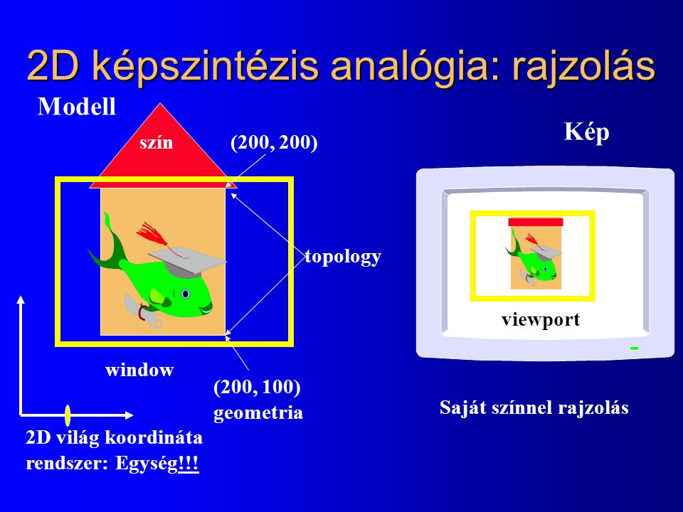 2D képszintézis analógia: rajzolás