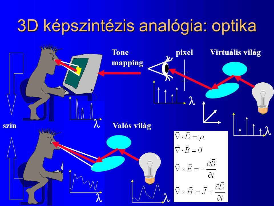 3D képszintézis analógia: optika